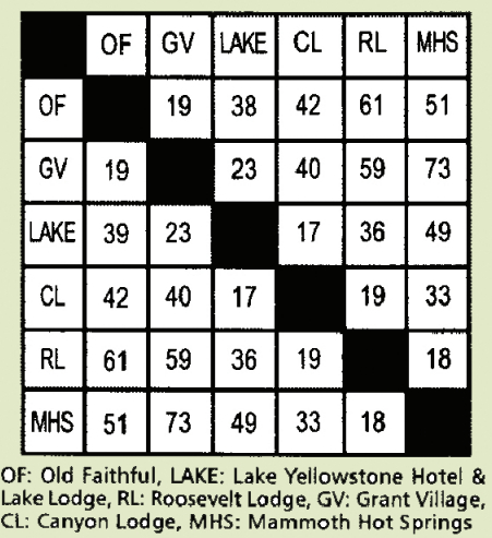 Yellowstone attractions mileage chart