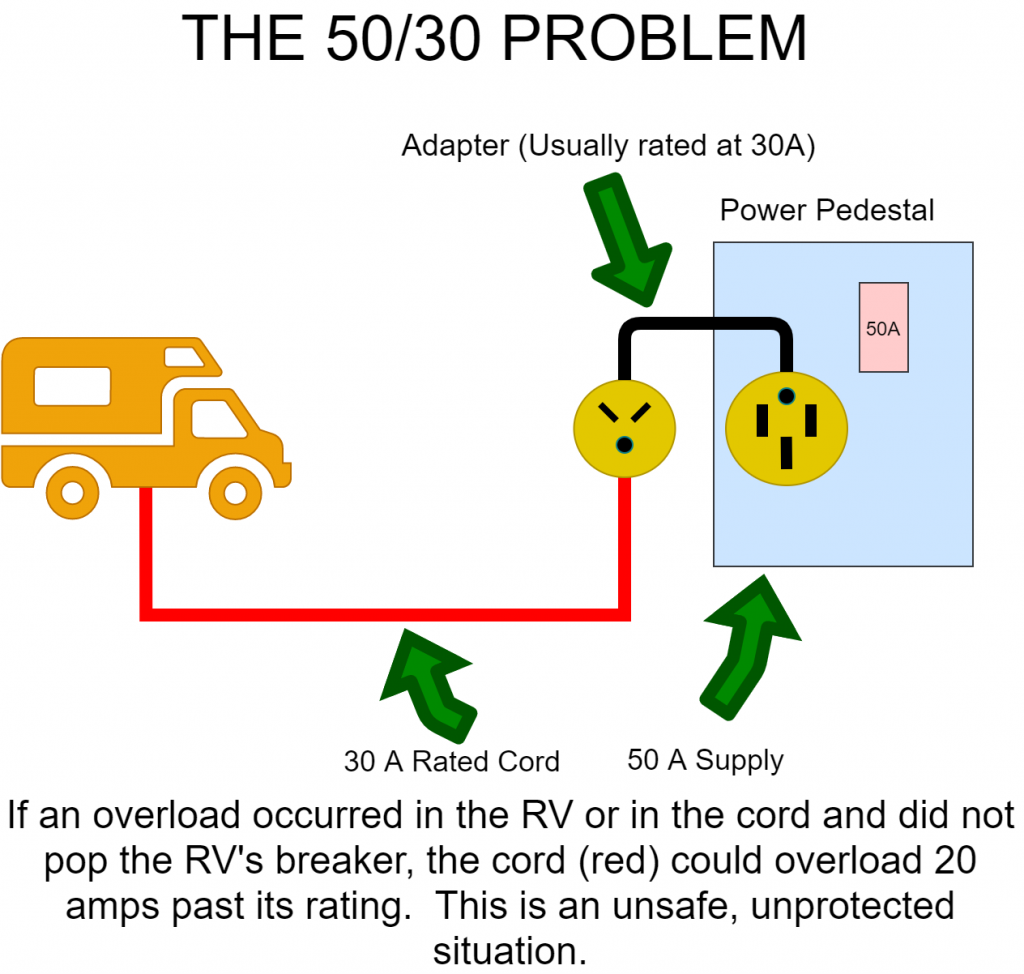 problem with hooking a 30 amp rv to a 50 amp