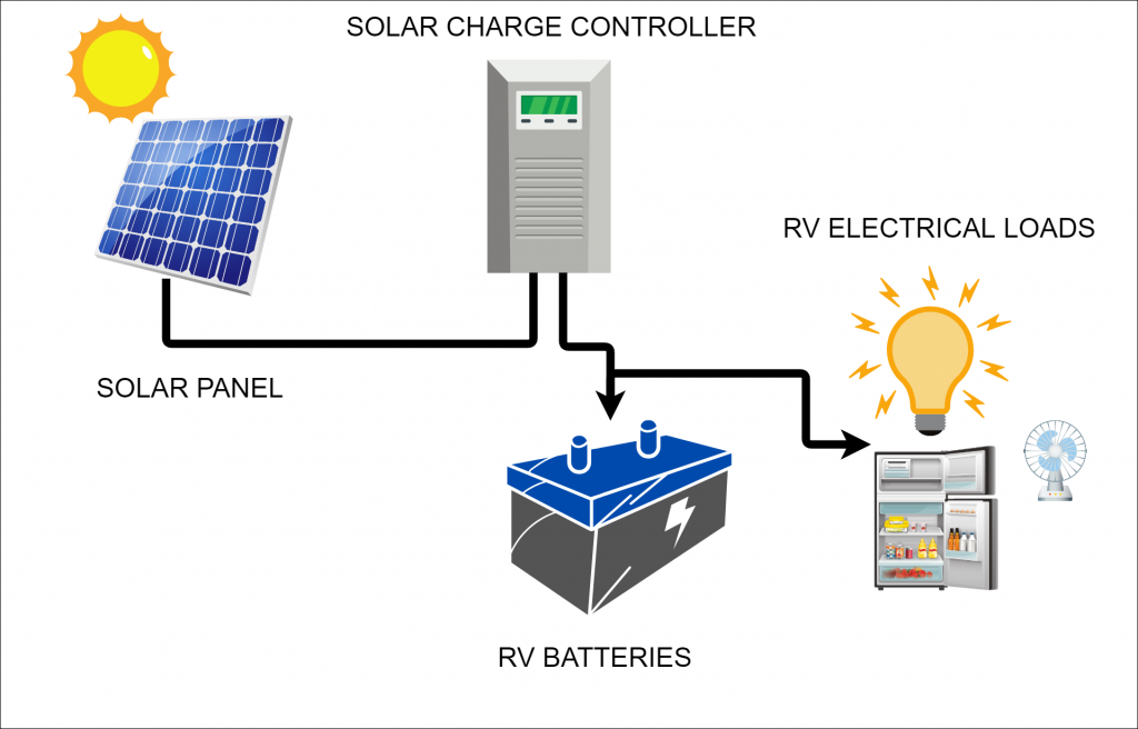 RV solar charger diagram