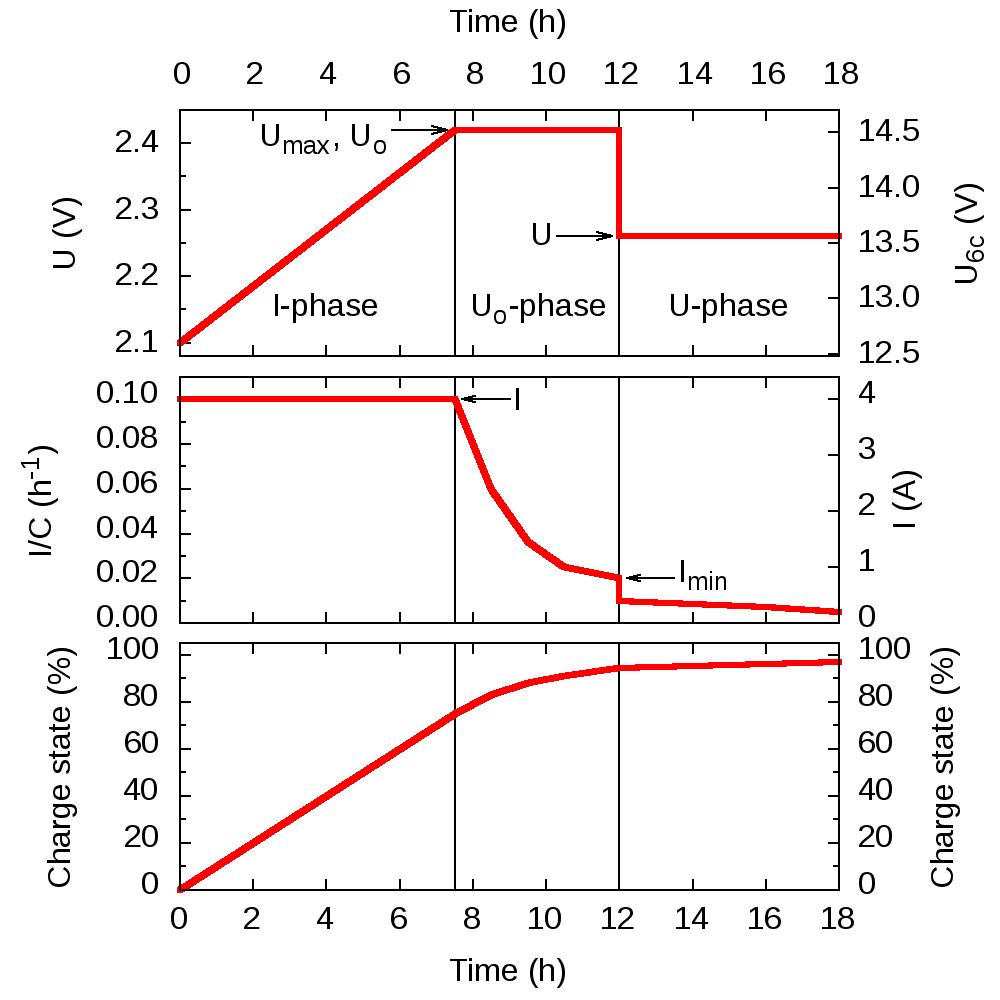 Lead Acid Battery charging profile three stage