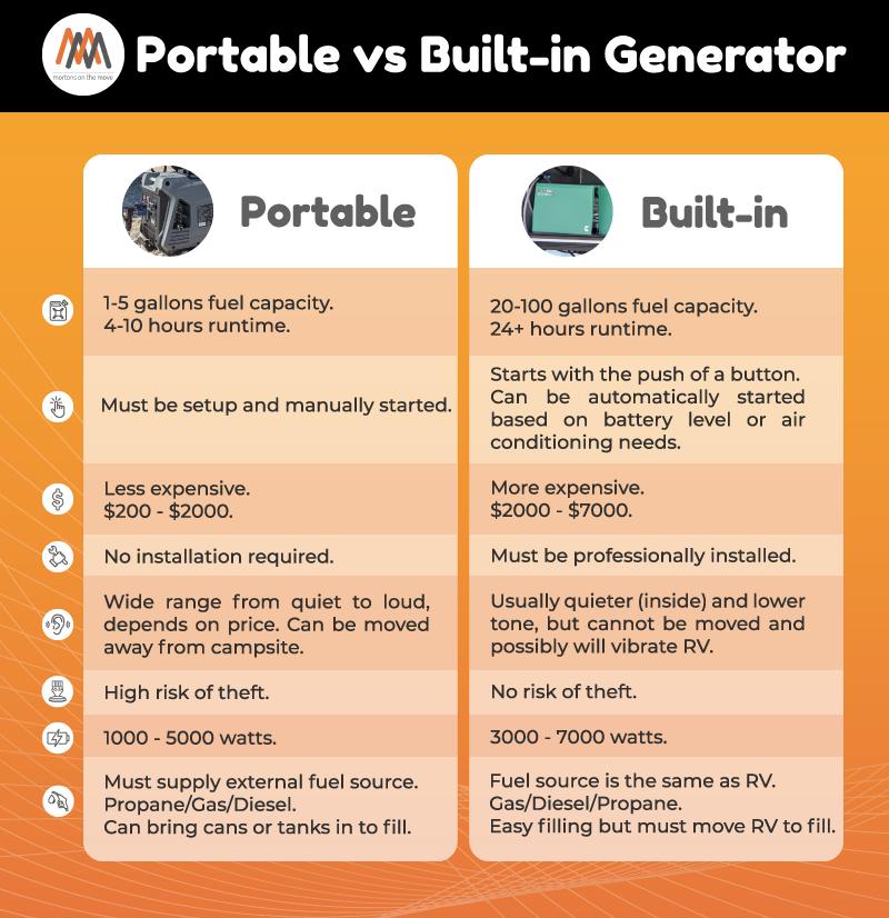 Portable vs built in RV generator infographic
