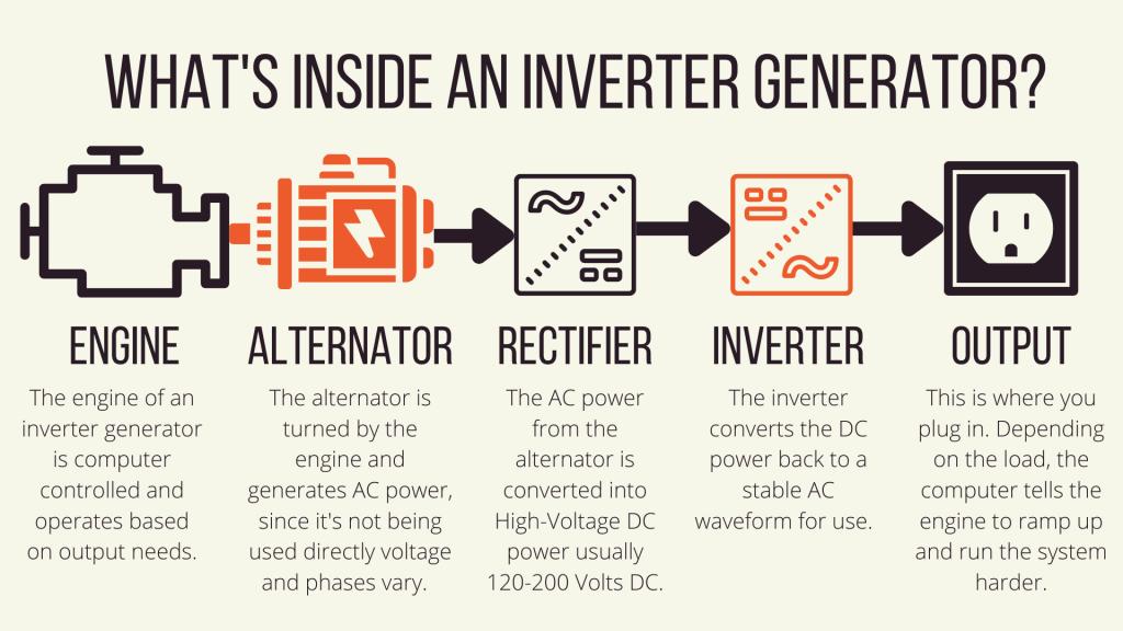 How Inverter Generators Work