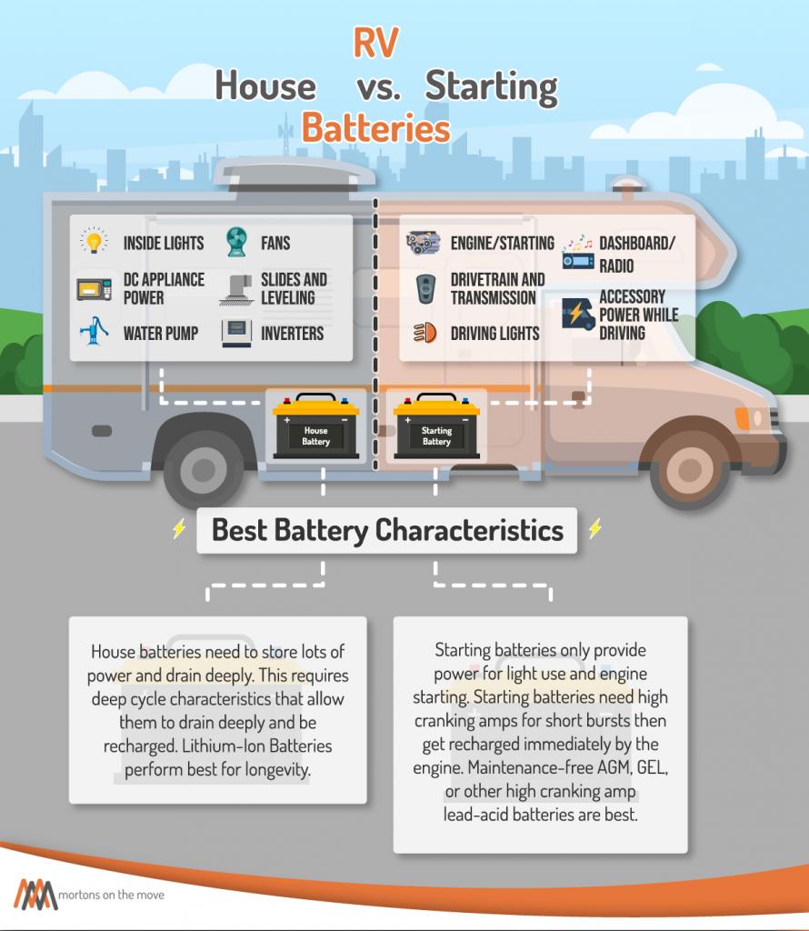 RV battery house vs. starting infographic