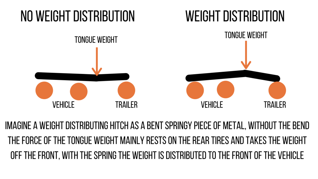 weight distributing hitch graphic