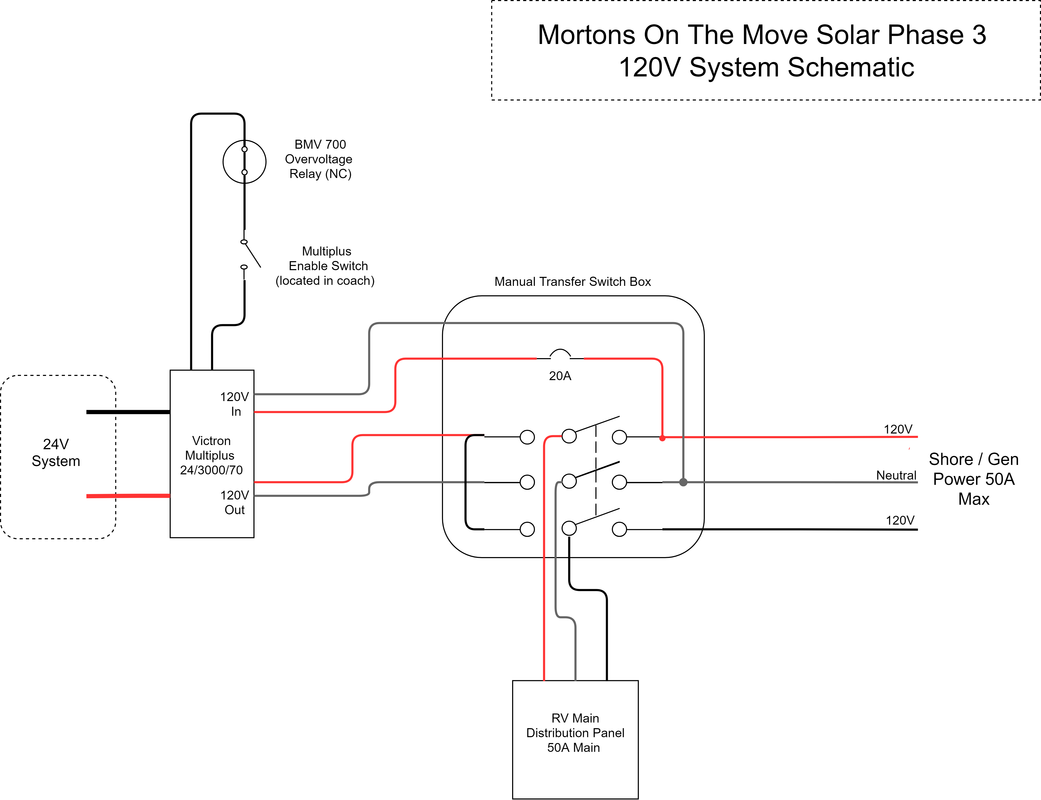 Solar Phase 3 - The Inverter | Mortons on the MoveMortons on the Move